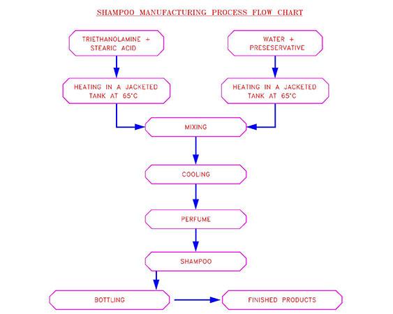Shampoo Manufacturing Plant   Shampoo Mixer   Shampoo